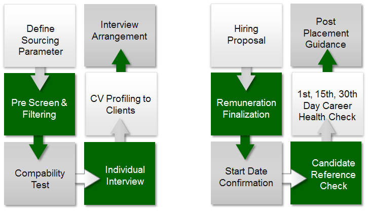 Candidates Recruitment Service Cycle